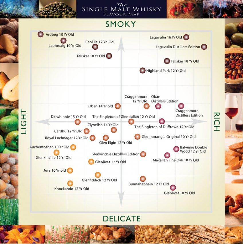 Scottish whisky map