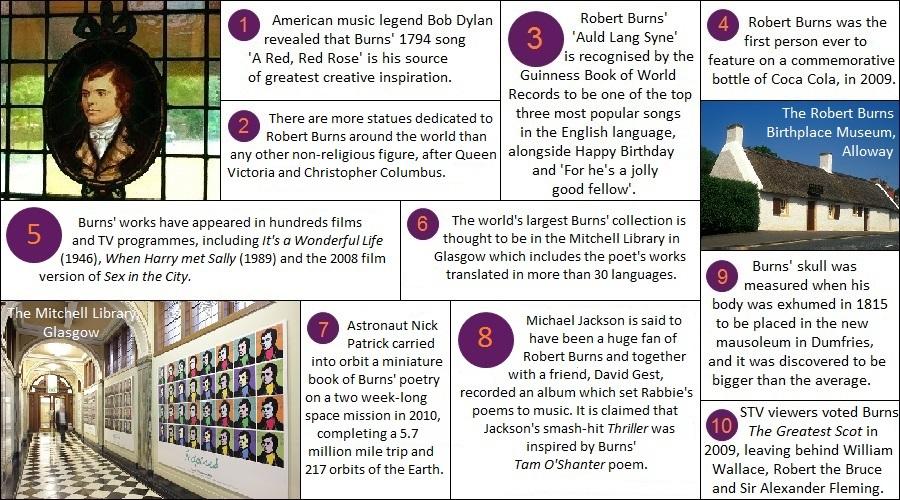 Robert Burns 10 unusual facts